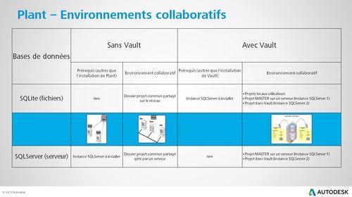 Résumé environnement P3D