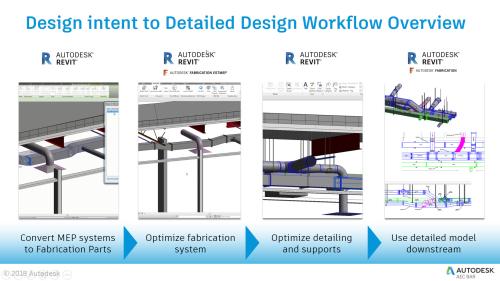 Design to fab workflow