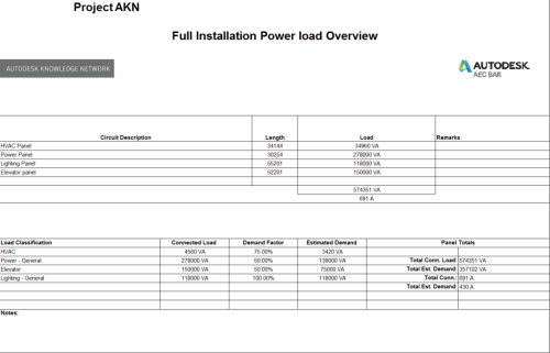 Power load balance